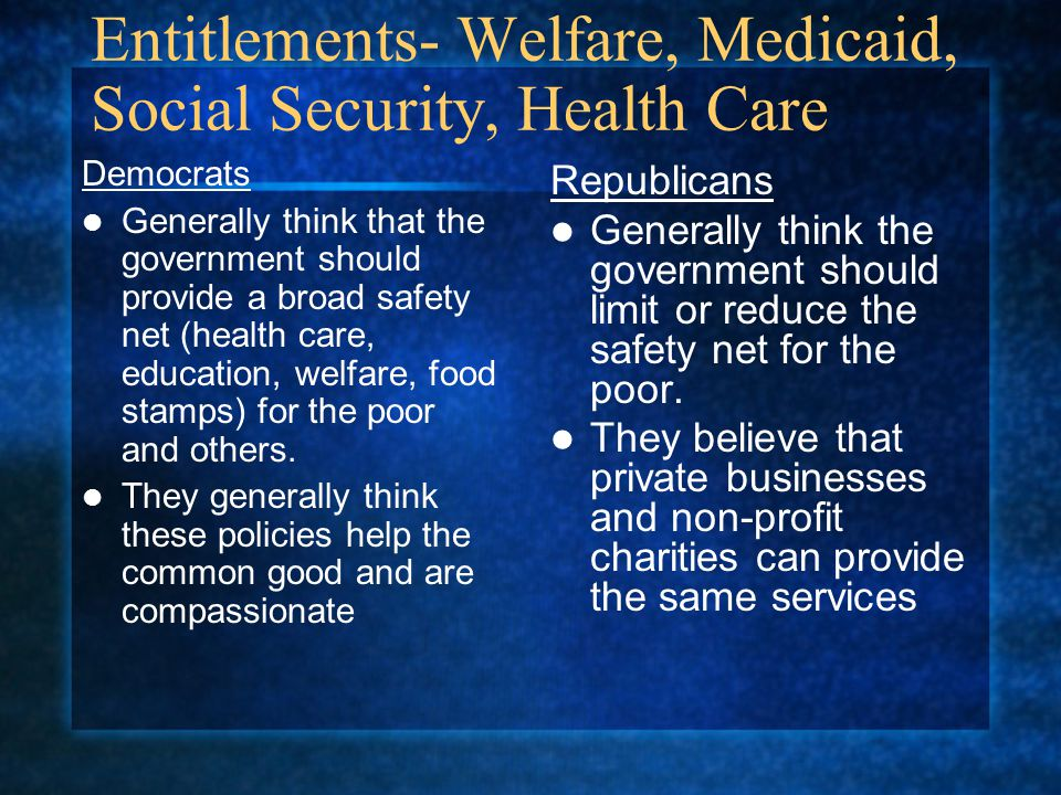 Entitlements- Welfare, Medicaid, Social Security, Health Care