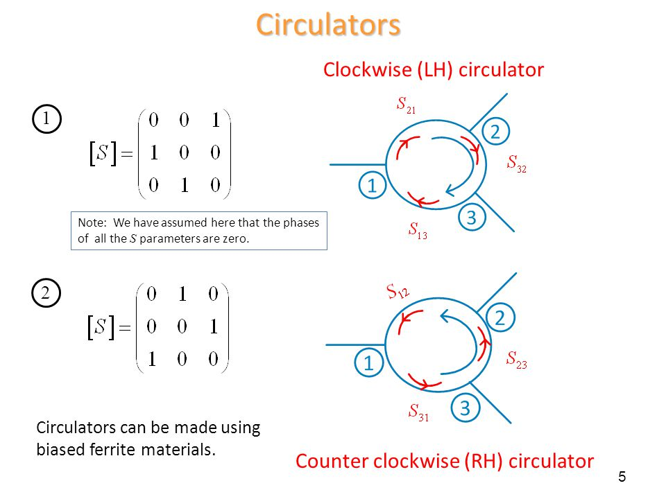 Circulators Clockwise (LH) circulator