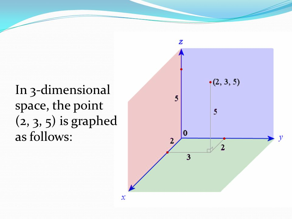 In 3-dimensional space, the point (2, 3, 5) is graphed as follows: