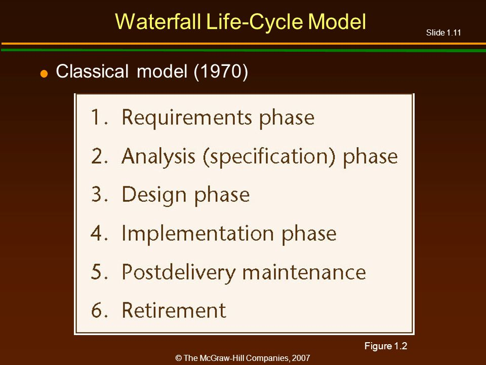 Waterfall Life-Cycle Model