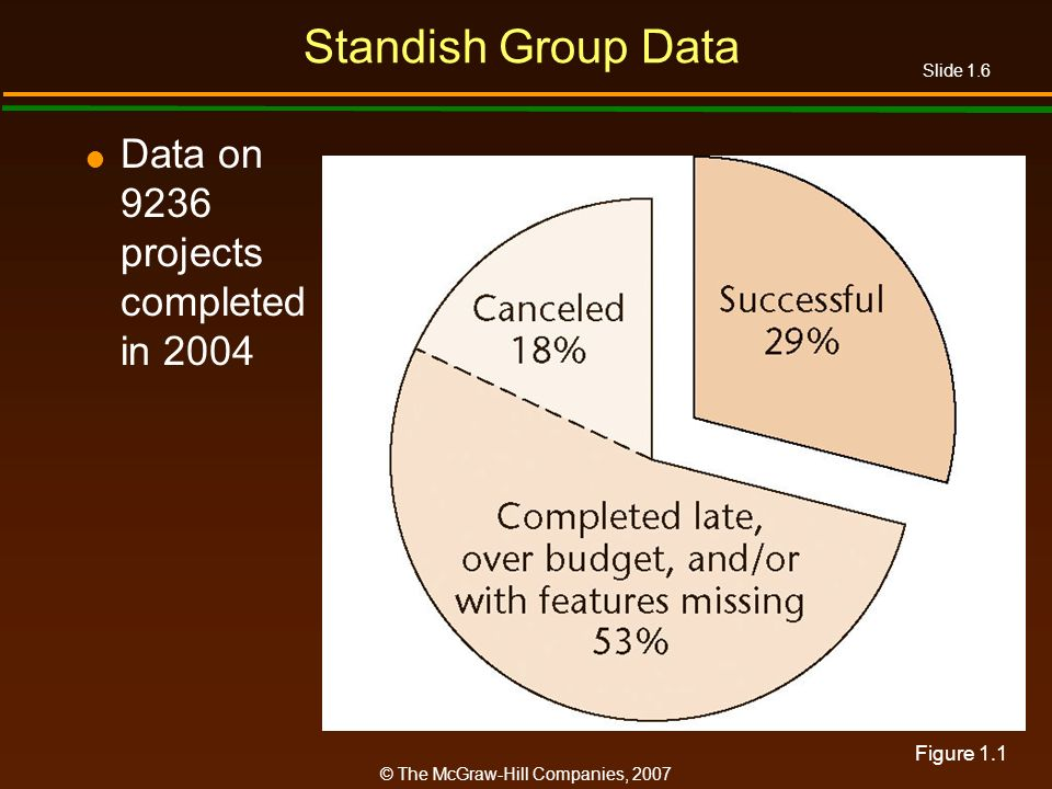 Standish Group Data Data on 9236 projects completed in 2004 Figure 1.1