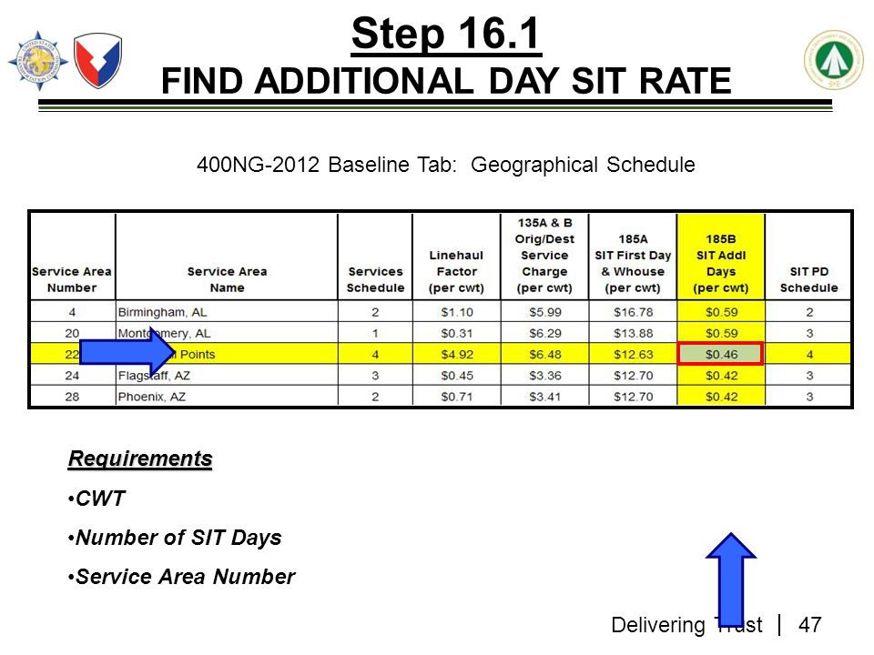 Step 16.1 FIND ADDITIONAL DAY SIT RATE