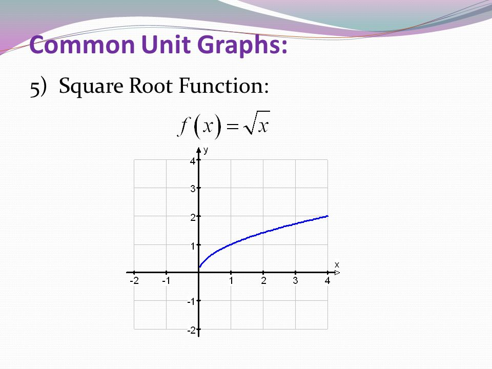 Common Unit Graphs: 5) Square Root Function: