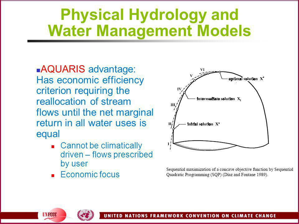 Physical Hydrology and Water Management Models