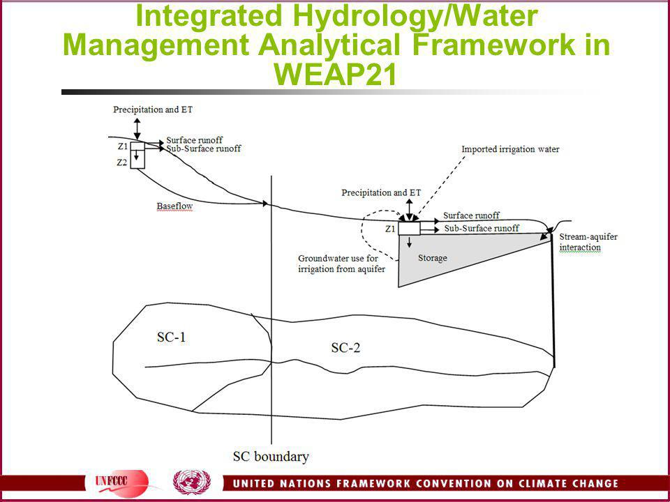 Integrated Hydrology/Water Management Analytical Framework in WEAP21