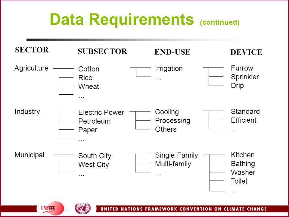 Data Requirements (continued)