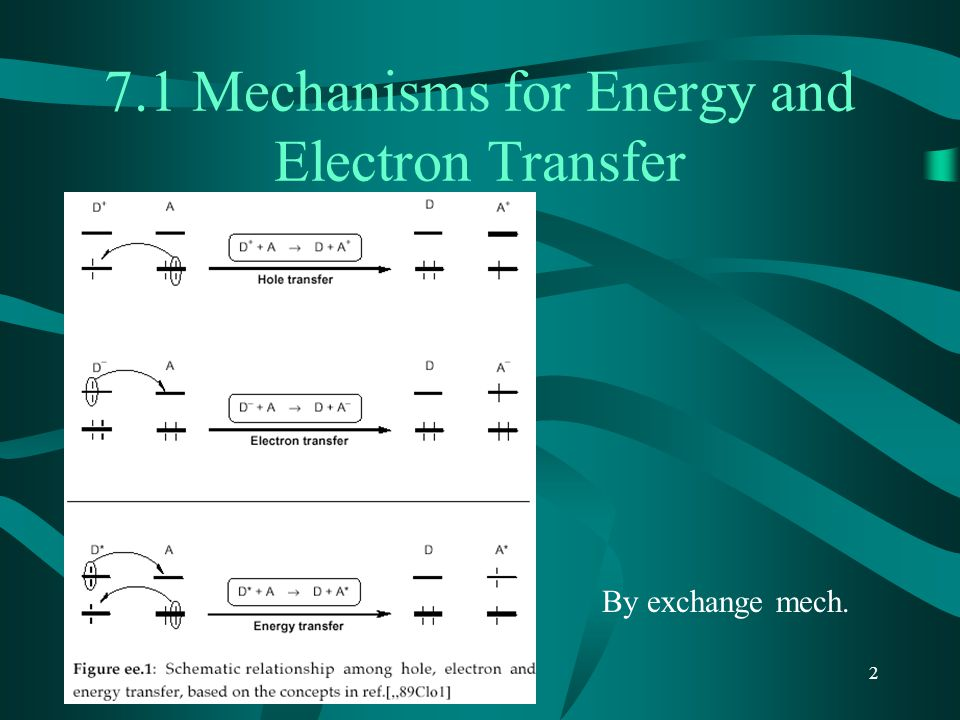 7.1 Mechanisms for Energy and Electron Transfer