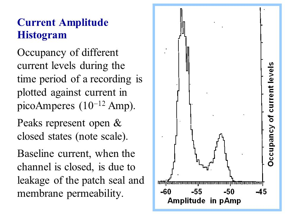 Current Amplitude Histogram