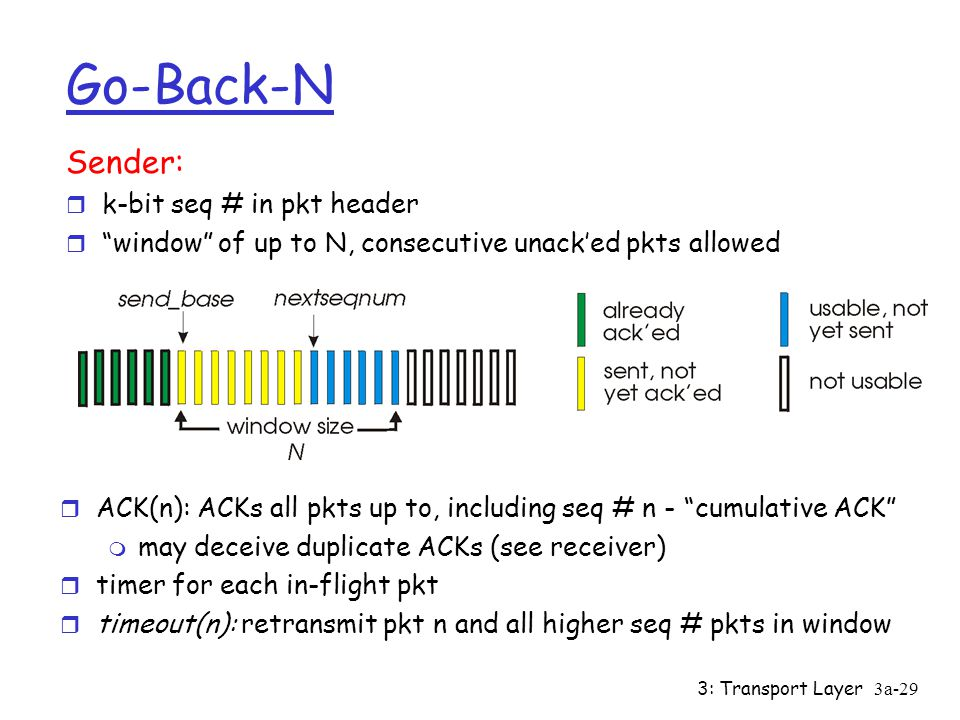 Go-Back-N Sender: k-bit seq # in pkt header