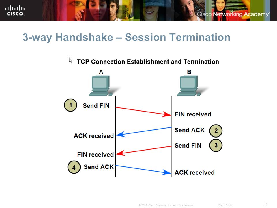 3-way Handshake – Session Termination