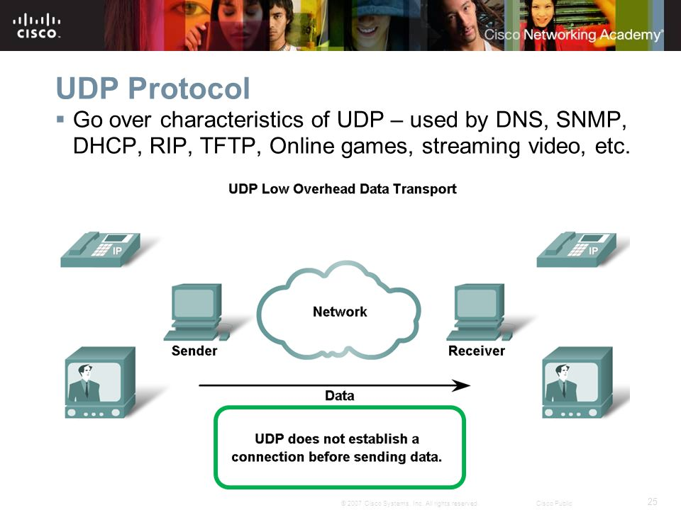 UDP Protocol Go over characteristics of UDP – used by DNS, SNMP, DHCP, RIP, TFTP, Online games, streaming video, etc.