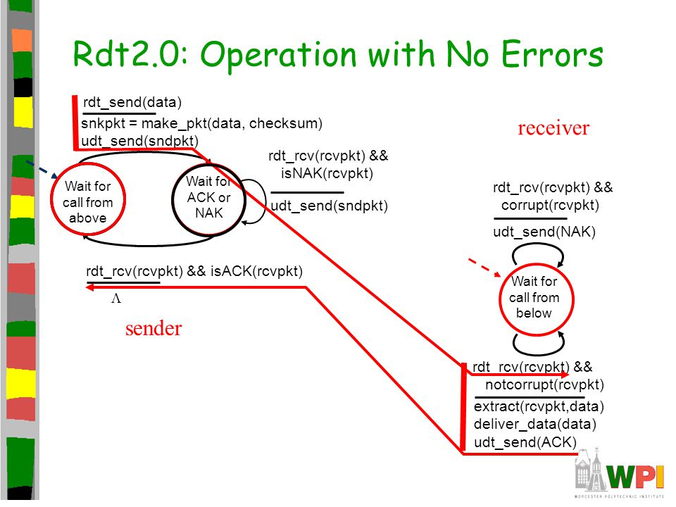 Rdt2.0: Operation with No Errors