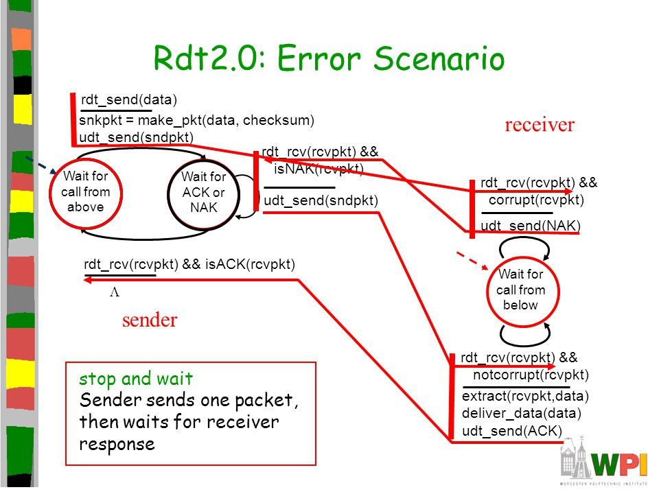 Rdt2.0: Error Scenario receiver sender stop and wait