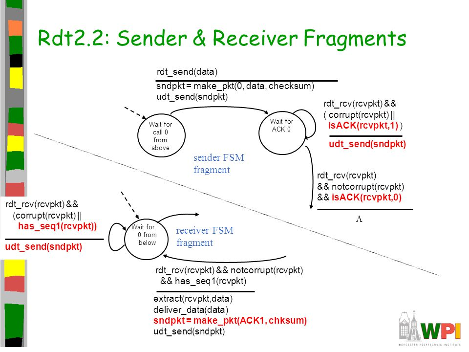 Rdt2.2: Sender & Receiver Fragments