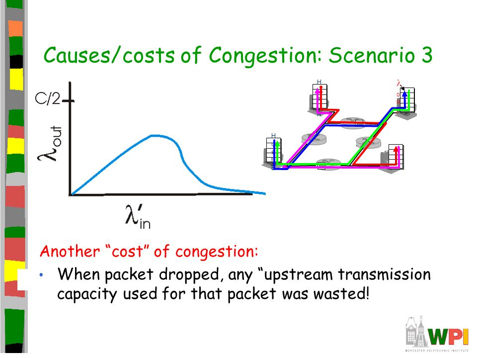 Causes/costs of Congestion: Scenario 3