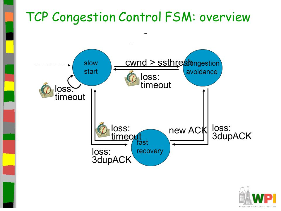 TCP Congestion Control FSM: overview