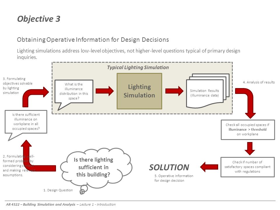 Objective 3 Obtaining Operative Information for Design Decisions.