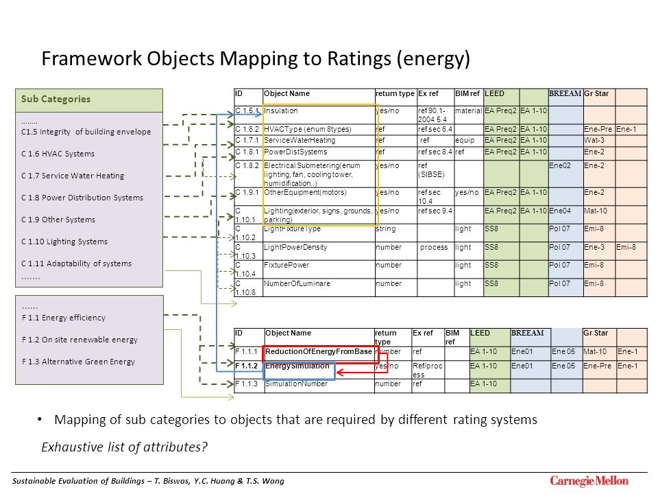 Framework Objects Mapping to Ratings (energy)