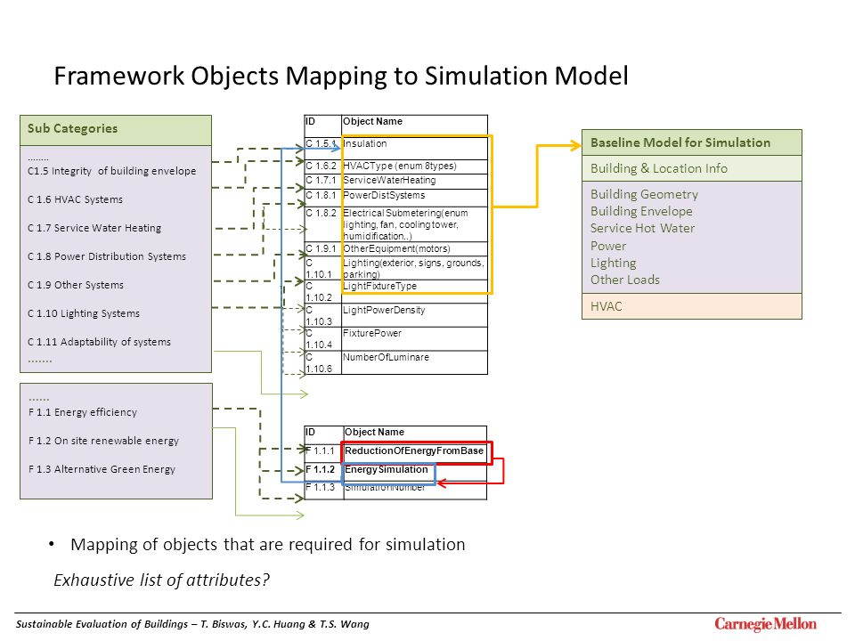 Framework Objects Mapping to Simulation Model