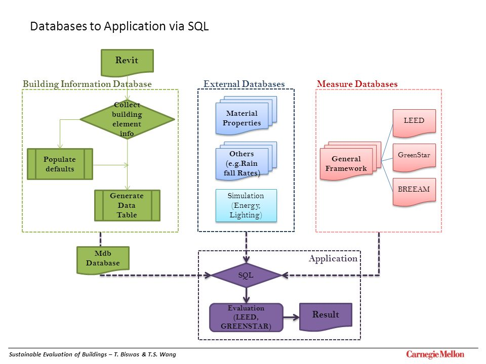 Databases to Application via SQL