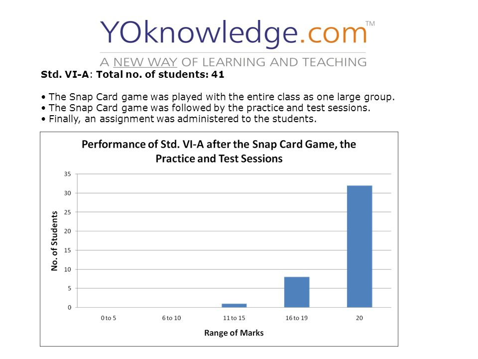 Std. VI-A: Total no. of students: 41