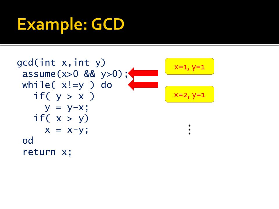 Example: GCD gcd(int x,int y) assume(x>0 && y>0); while( x!=y ) do if( y > x ) y = y–x; if( x > y) x = x-y; od return x;