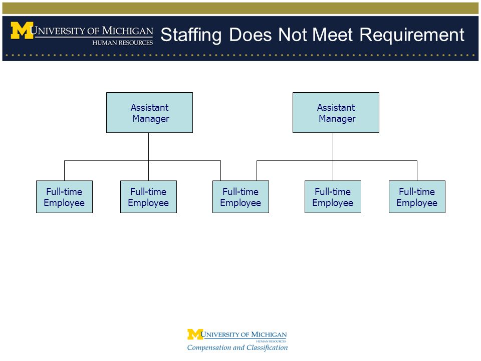 Staffing Does Not Meet Requirement