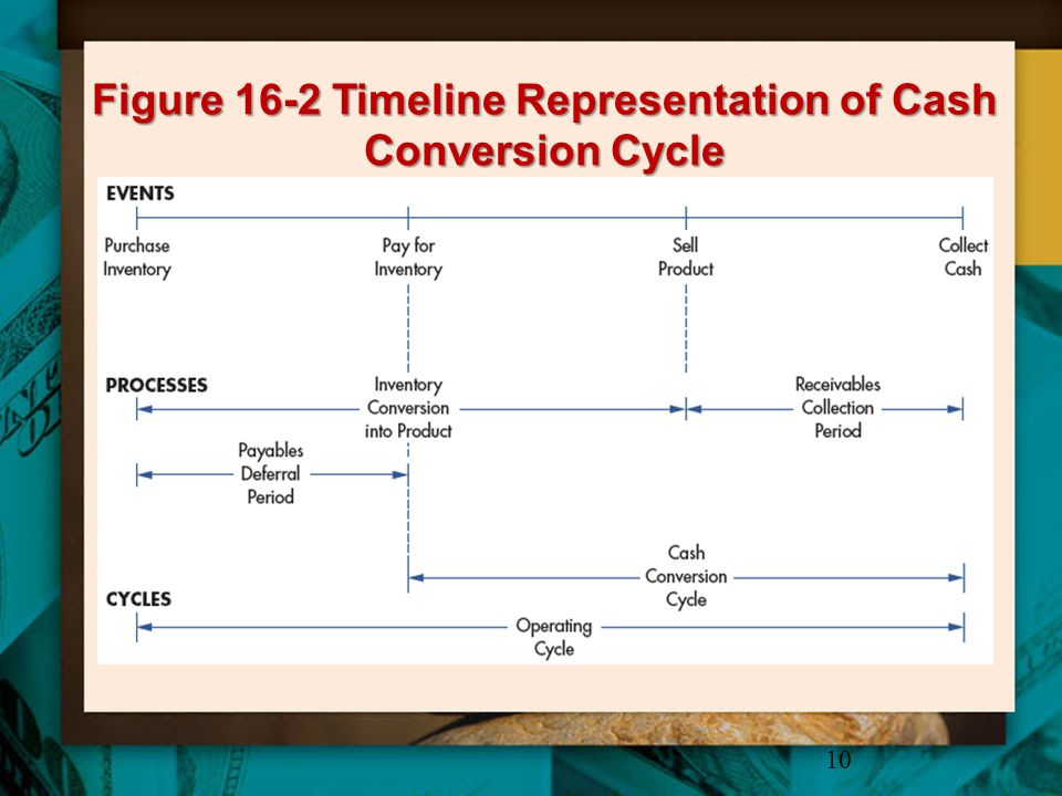 Figure 16-2 Timeline Representation of Cash Conversion Cycle
