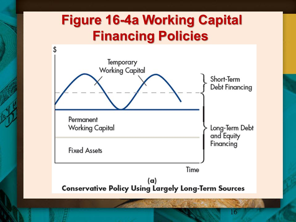 Figure 16-4a Working Capital Financing Policies