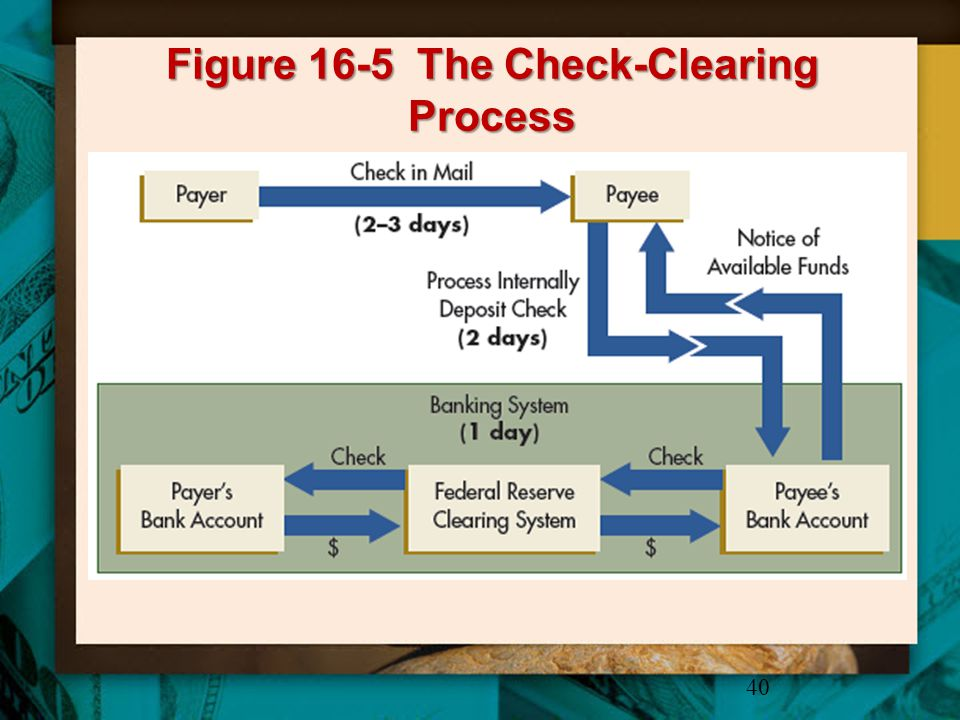 Figure 16-5 The Check-Clearing Process