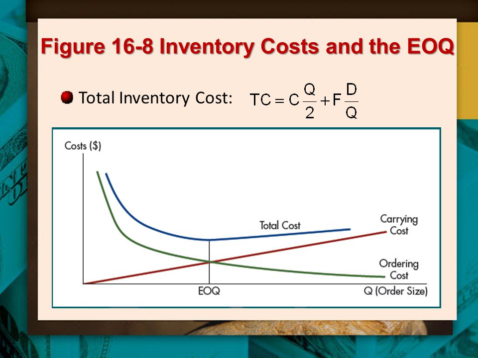 Figure 16-8 Inventory Costs and the EOQ