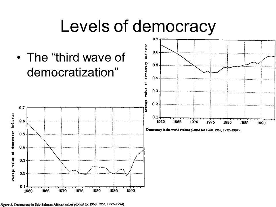 Levels of democracy The third wave of democratization