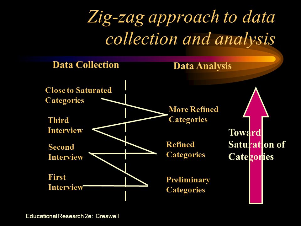 Zig-zag approach to data collection and analysis