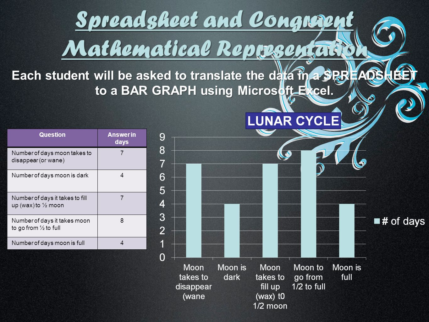 Spreadsheet and Congruent Mathematical Representation