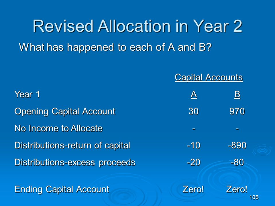 Revised Allocation in Year 2