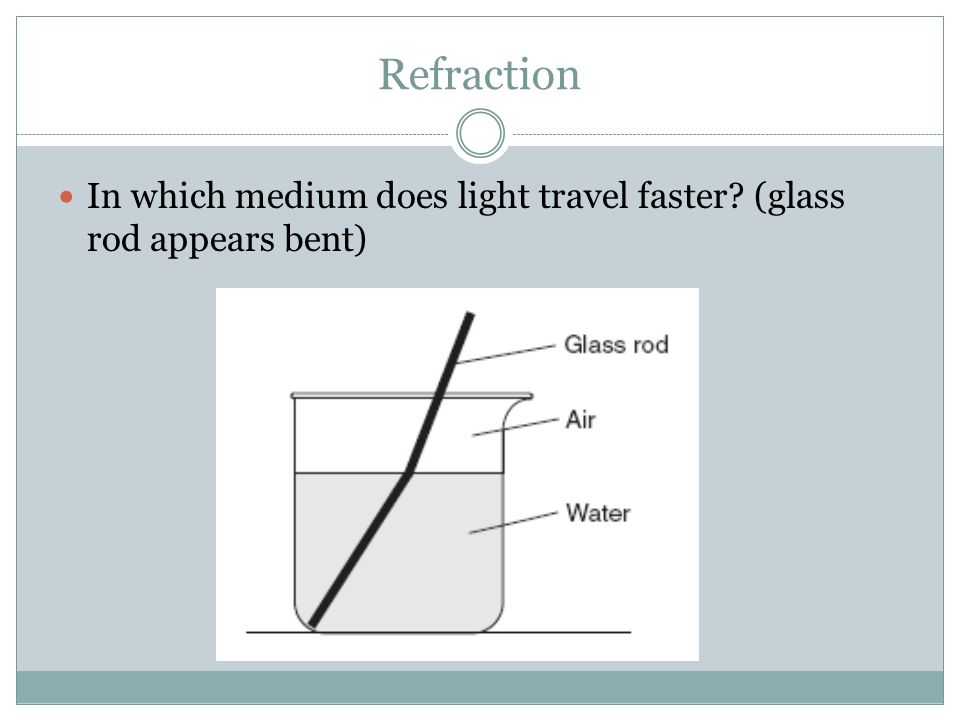 Refraction In which medium does light travel faster (glass rod appears bent)