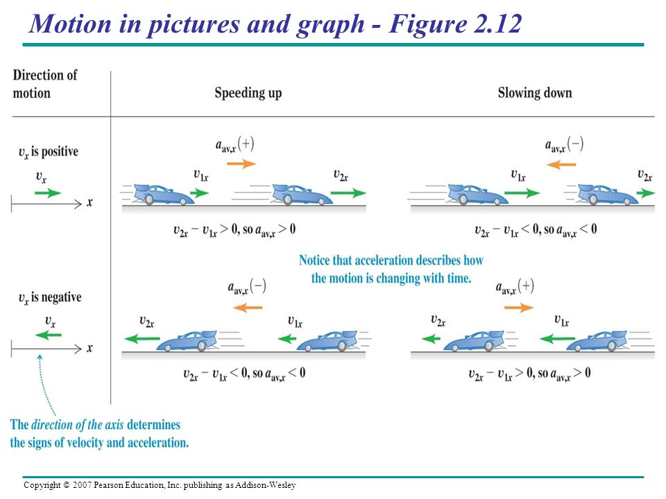 Motion in pictures and graph - Figure 2.12