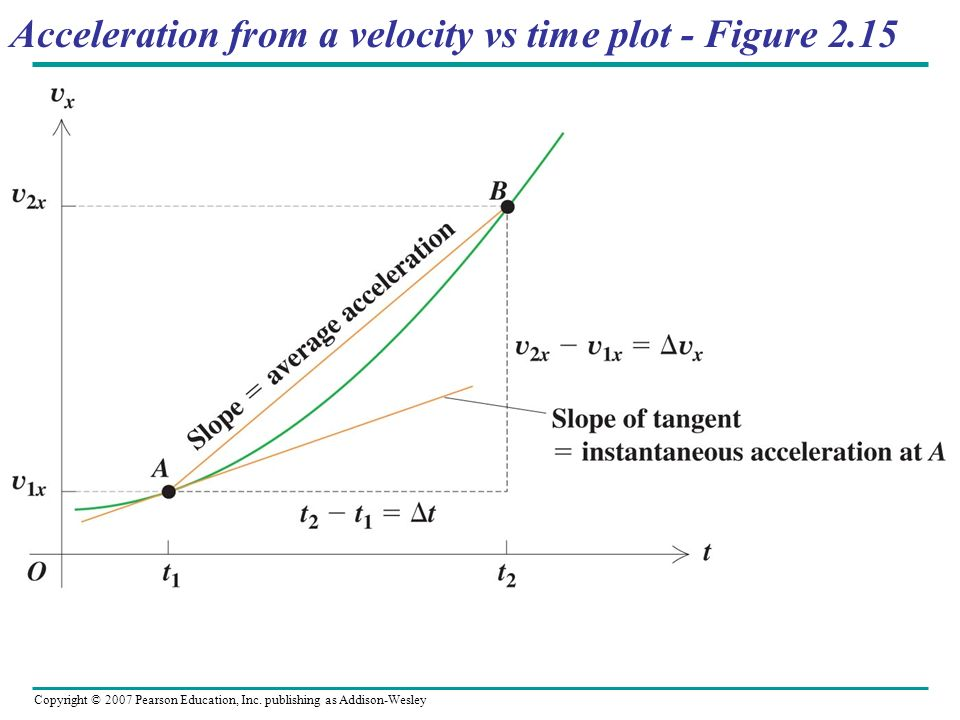 Acceleration from a velocity vs time plot - Figure 2.15