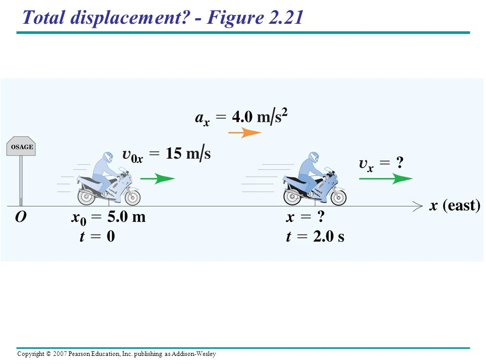 Total displacement - Figure 2.21