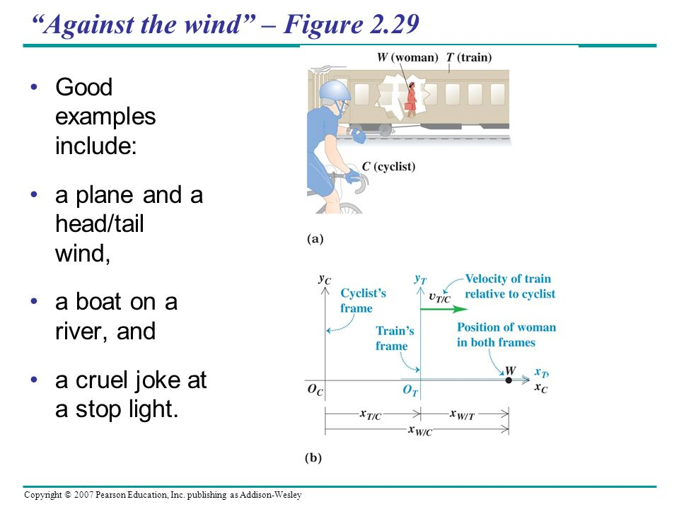 Against the wind – Figure 2.29