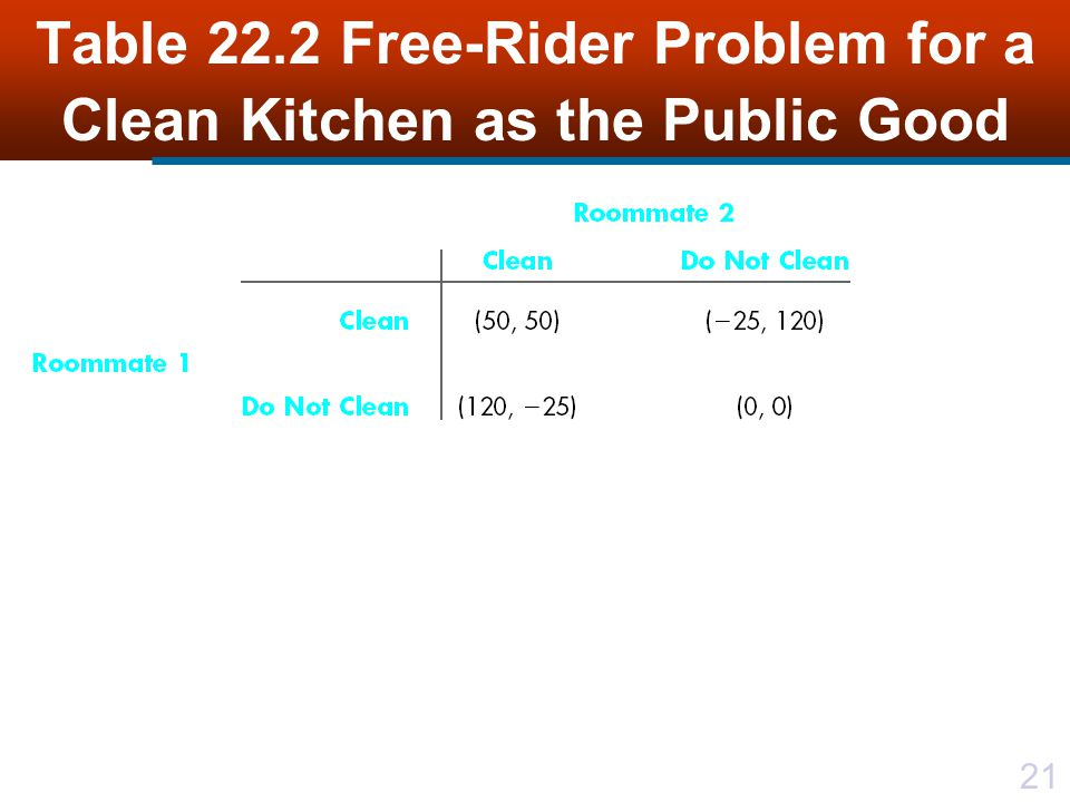 Table 22.2 Free-Rider Problem for a Clean Kitchen as the Public Good