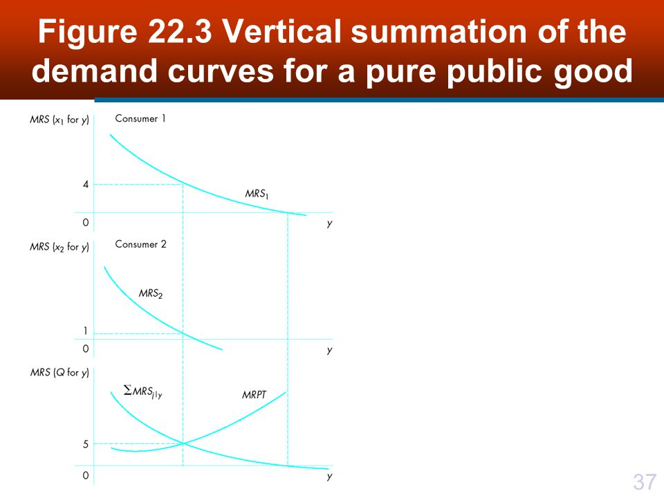 Figure 22.3 Vertical summation of the demand curves for a pure public good