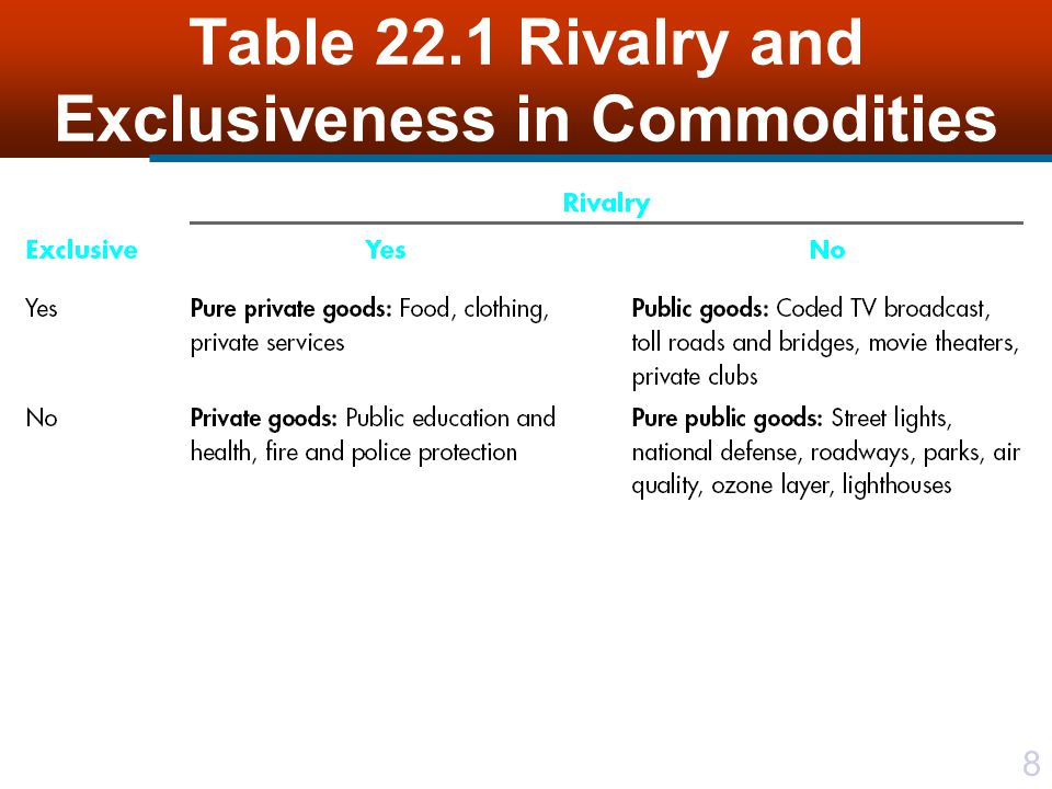 Table 22.1 Rivalry and Exclusiveness in Commodities