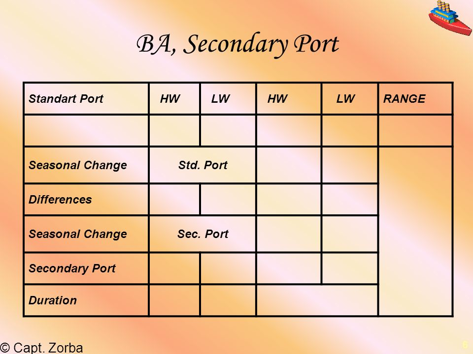 BA, Secondary Port Standart Port HW LW RANGE Seasonal Change Std. Port