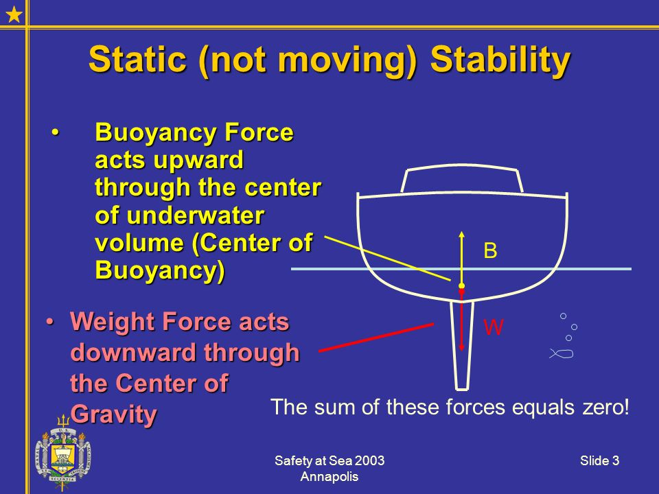 Static (not moving) Stability