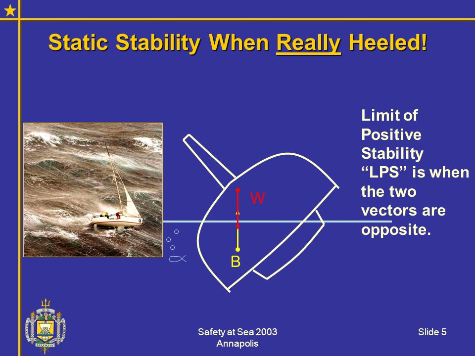 Static Stability When Really Heeled!