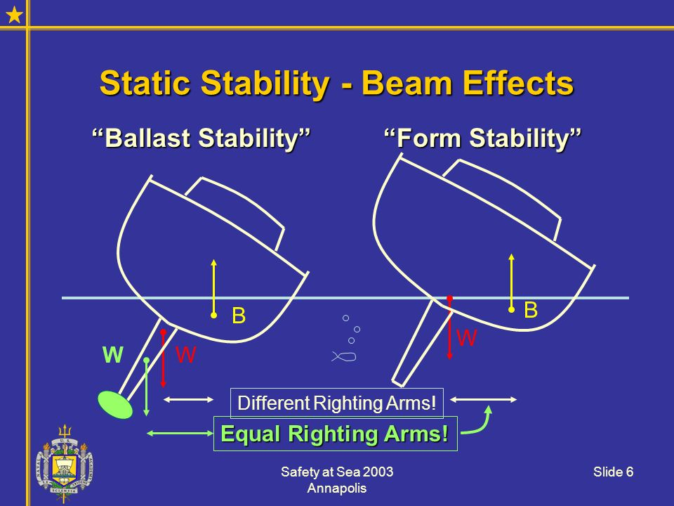 Static Stability - Beam Effects