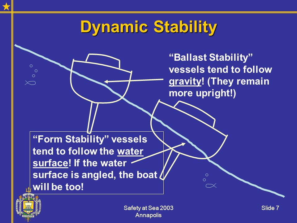 Dynamic Stability Ballast Stability vessels tend to follow gravity! (They remain more upright!)
