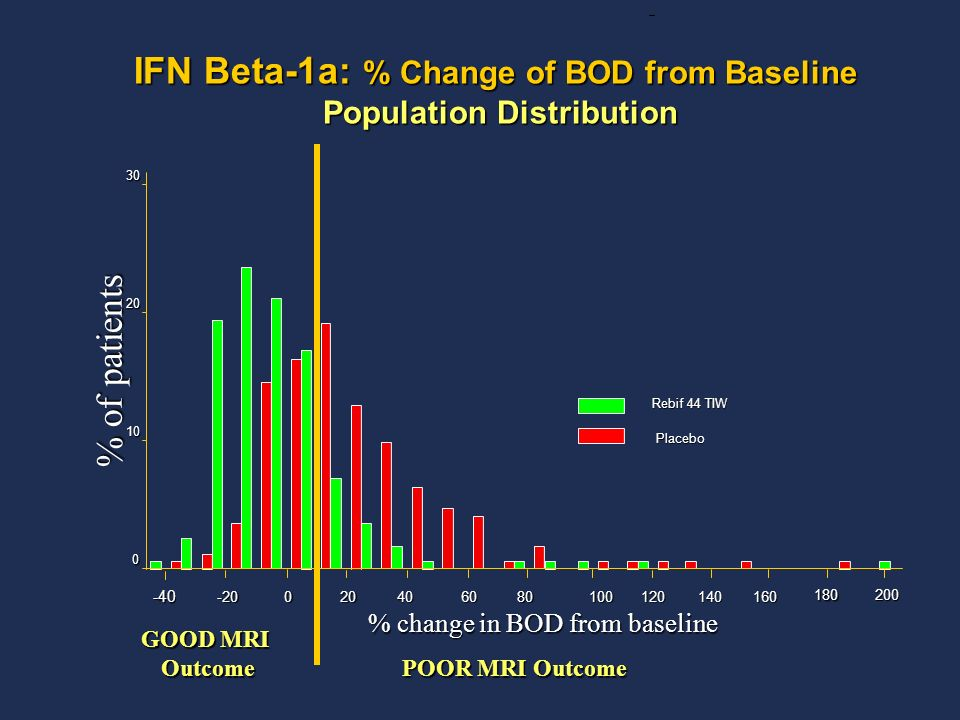 IFN Beta-1a: % Change of BOD from Baseline Population Distribution