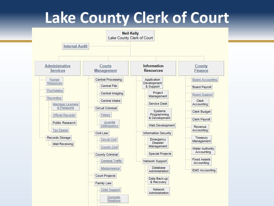 Lake County Clerk of Court
